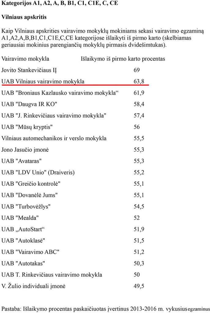 Egzaminų išlaikomumas - lentelė